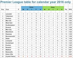 premier league table over the years the premier league table if the season started on january 1st 2016