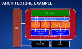 micro services architecture u2013 a practical look