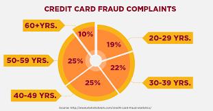 comenity credit card bealls loyalty card citi prestige thankyou