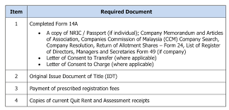 rehda registering property in malaysia