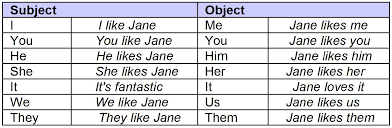 subject and object pronouns jonathan u0027s english
