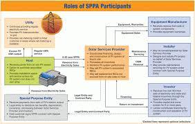 solar power purchase agreements green power partnership us epa