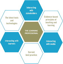 what specifically is e learning good for clive on learning