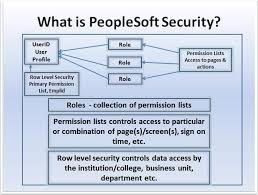 peoplesoft hrms tables list peoplesoft security glossary peoplesoft security ctclink