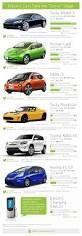 nissan leaf heat pump a primer on electric cars infographic automobile automotive