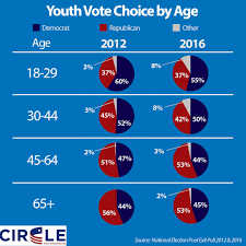Election Maps Are Telling You Circle Youth Voting
