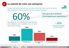 formation auto entrepreneur chambre de commerce les jeunes et le