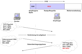 Tcp Flags 1 1 56 Datenübertragungsphase