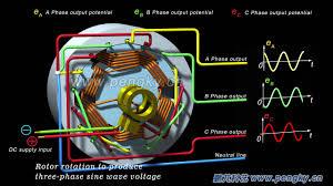three phase ac generator working principle multi pole diesel