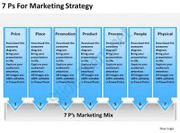 marketing timeline template timeline definition a marketing