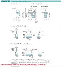 bathroom design guidelines smallest bathroom size with shower 10