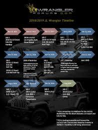 jeep 3 0 diesel 2018 jeep wrangler timetable suggests 2 door model delayed diesel