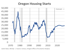 housing trends 2017 oregon household formation and housing outlook oregon office of