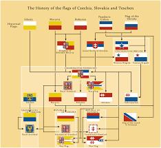 Slovak Flag Flags Of Czechia Slovakia And Teschen By Pischinovski On Deviantart