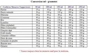 tableau de conversion pour la cuisine astuces infos pratiques tuppdrine com