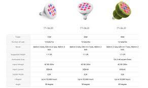 Led Light Bulb Reviews by Taotronics Led Grow Light Bulb Review Tt Gl20 Tt Gl22 Tt Gl23