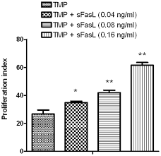 tmp tetramethylpyrazine promotes the proliferation and migration of