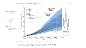 claim climate science does not have to be falsifiable watts up