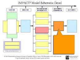 impact2 model r2d2 center at uw milwaukee