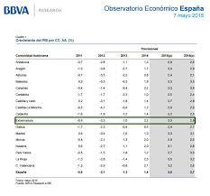 Producto Interior Bruto El Pib De Extremadura Crecerá Un 3 3 Este Año Y Un 2 9 En El