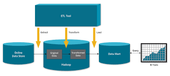 Etl Manager Big Data U0027s New Use Cases Transformation Active Archive And