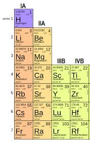 Potassium On Periodic Table Properties U0026 Uses Of Compounds Of Group 2 Elements Video