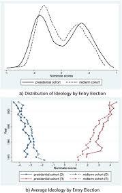 bureau fond d ran presidential coattails versus the median voter senator selection in