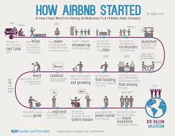 airbnb history infographic