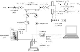 performance evaluation of composite and microporous gas u2013liquid