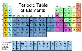 5th Element Periodic Table New Element Added To Periodic Table But They Haven U0027t Thought Of