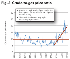 Average Gas Price by The Race To Liquids Oil U0026 Gas Financial Journal
