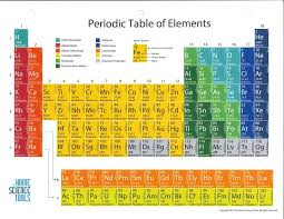 periodic table most wanted key glossy periodic table of the elements 8 1 2 x 11