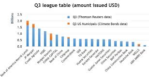 Investment Banking League Tables Green Bonds Underwriters League Table Climate Bonds Initiative
