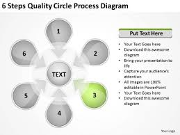 circle process diagram example of executive summary for business
