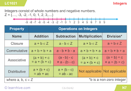 learnhive cbse grade 6 mathematics integers lessons exercises