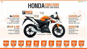 honda cbr details and price honda cbr150r 2014 price specs review pics mileage in india