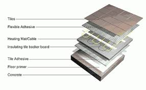 heatthat electric underfloor heating mats for easy installtion