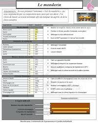 fiche technique cuisine pdf fiche technique cuisine vierge fiche technique cuisine 1 fiche
