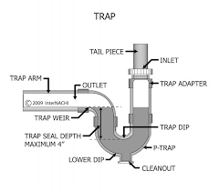 Bathtub P Trap Diagram Charleston Home Inspector Discusses Plumbing Traps Arms And Vents