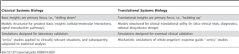 translational systems biology of inflammation