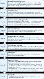 infrastructure planning and delivery masterplan study process