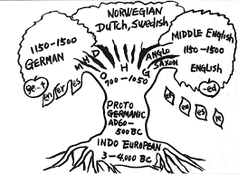 Indo European Languages Family Tree Map by Proto Germanic U0026 Indo European Studies Verner U0027s Law