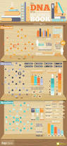 13 best dna infographics images on pinterest infographics