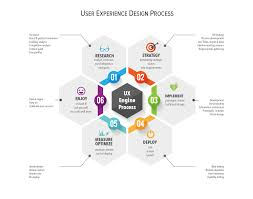user experience design ux engine process humanfactors customerexperience infography