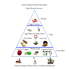 types of vegetarians u0026 what they eat