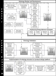 framework design framework for developing modular engineering design ontologies in