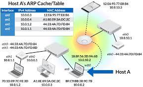 Ip Address Map Intro To Networking Address Resolution Protocol Arp U2013 Ubiquiti