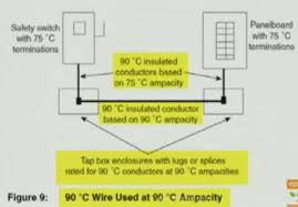 Nec Ampacity Table by Using The 90c Column Of The Ampacity Table 110 14 C 2