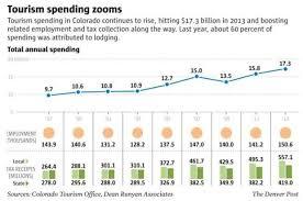 Colorado travelers checks images Travelers stuffed 17 3 billion into colorado tourism coffers in jpg