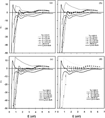 influence of film thickness substrate temperature and nano